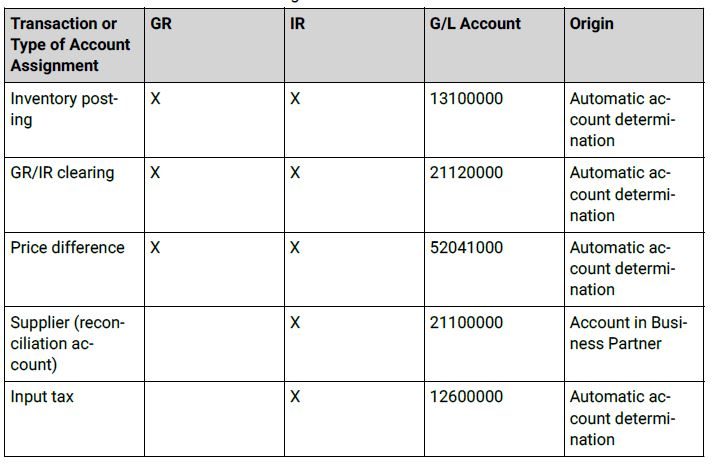 Transactions and Account Assignments