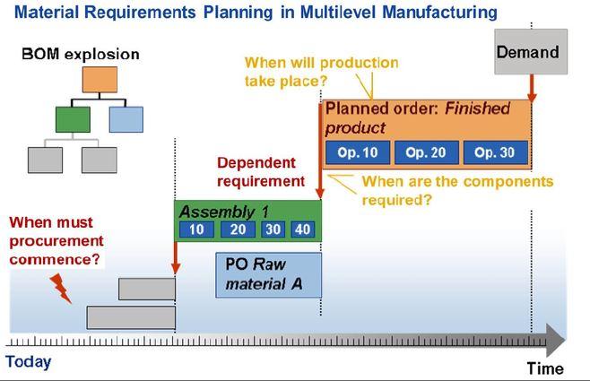 Función principal de MRP