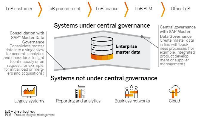 Figura 1: Enfoques típicos de la gestión de datos maestros