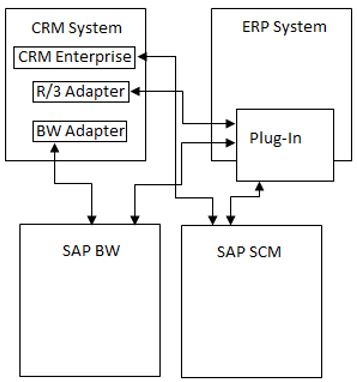 Arquitectura SAP CRM